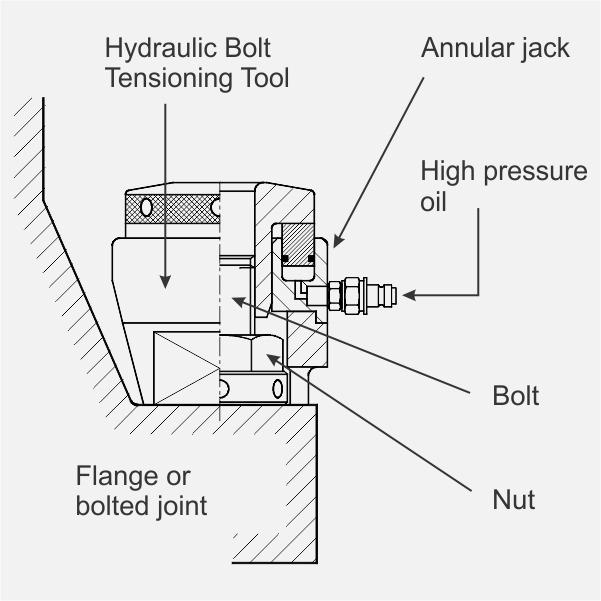 Bolt Tensioner Diagram